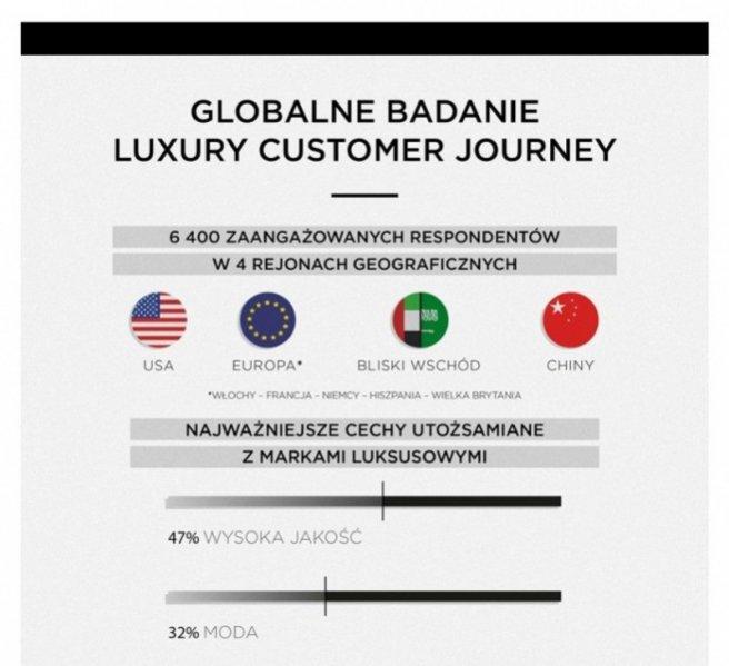 1. Zakupy dóbr luksusowych - Luxury Customer Journey