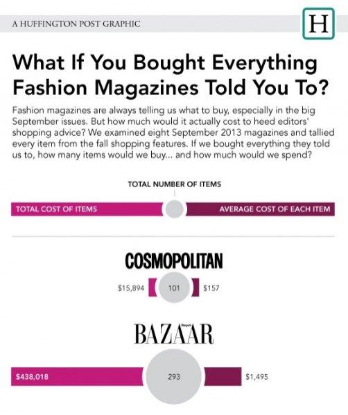 zestawienie Huffington Post pokazujące ile musielibyśmy wydać gdybyśmy chcieli kupić wszystko co pokazują magazyny modowe
